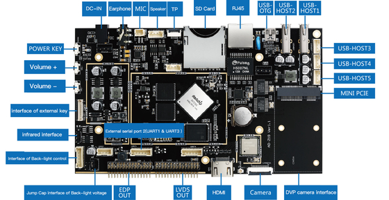 Dual Display Industrial Embedded System Board , 1920*1080P Custom ARM Board
